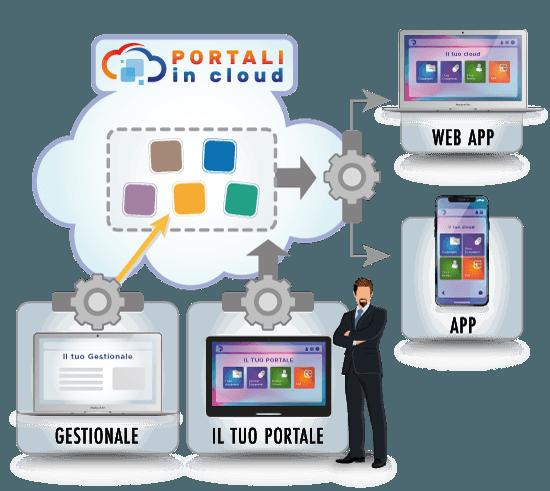 Portali In Cloud | ASSOCIAZIONI - Fidelizza i tuoi soci