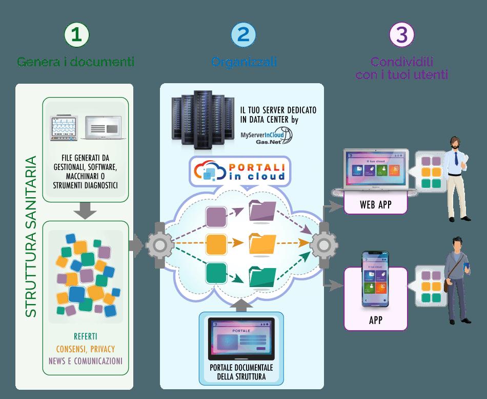 Portali In Cloud | STRUTTURE SANITARIE - Fidelizza i tuoi pazienti